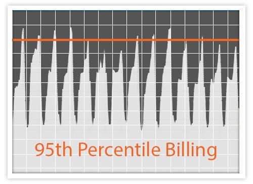 95th percentile billing