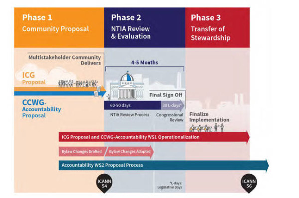 iana-transition-timeline