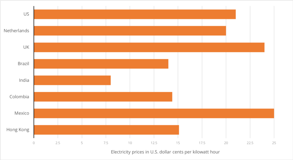 electricity prices globally