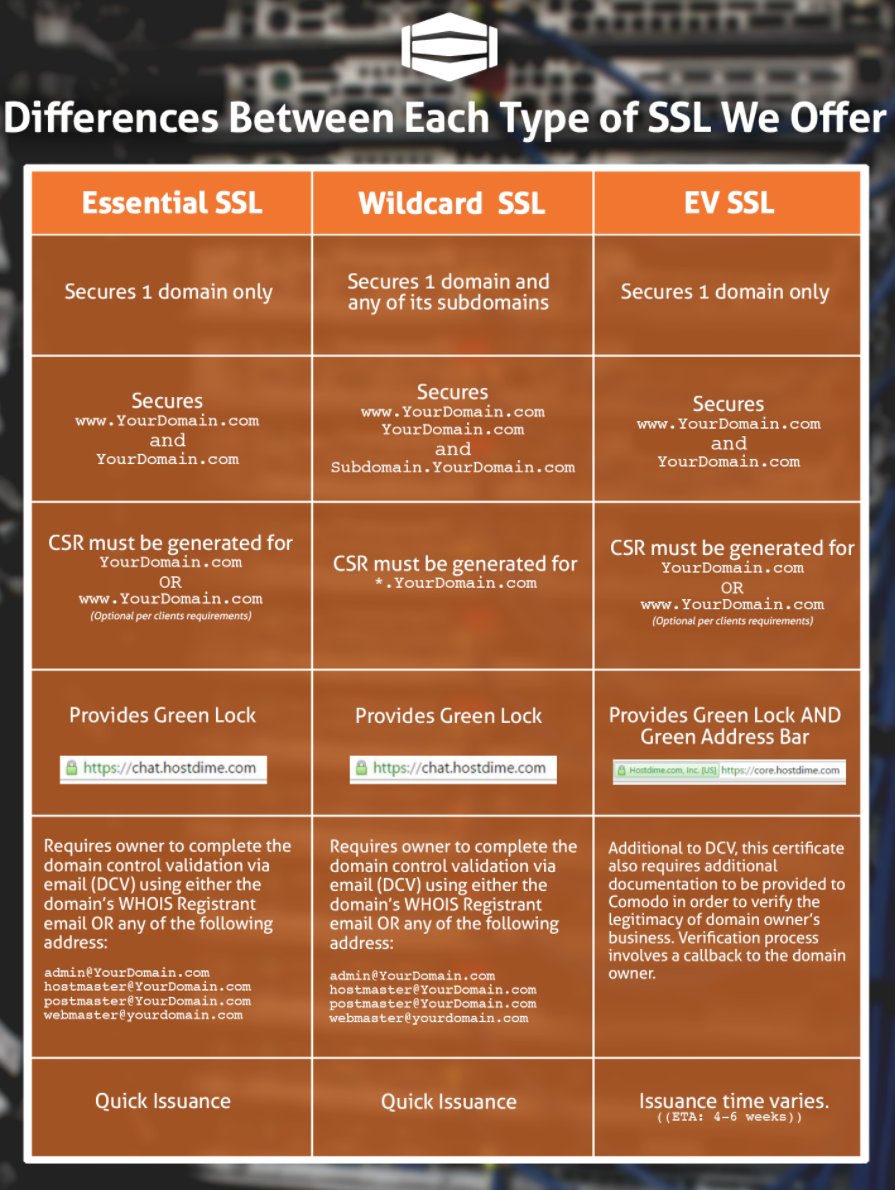 The differences between essential wildcard and ev ssl dv certificates domain validated 1betcityfo Image collections