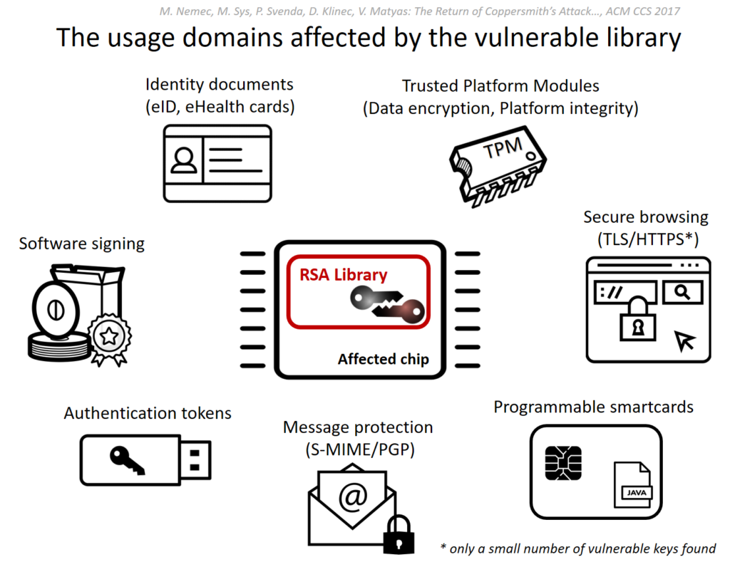 New WPA2 and RSA Vulnerabilities Put Millions of Devices at Risk