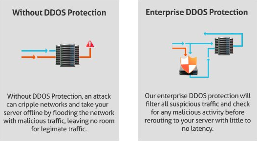 inline ddos protection