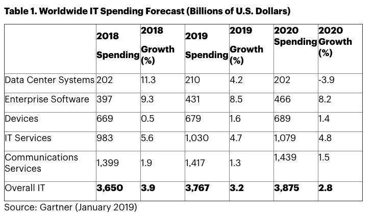 global it spending