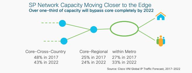 edge data center growth