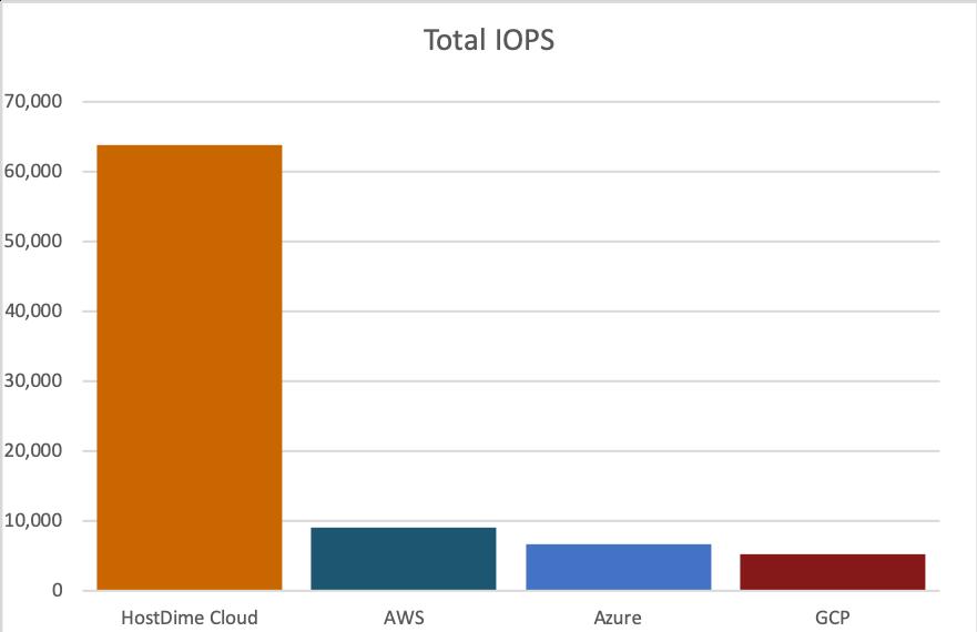 fastest cloud server test