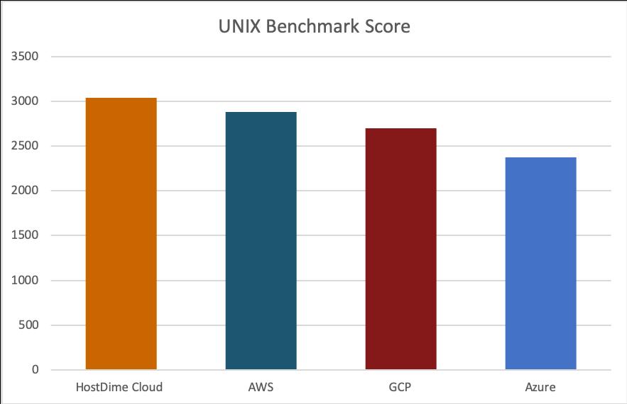 fastest cloud server